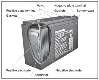 Bezobsługowe akumulatory ołowiane Panasonic zaskakują swoją żywotnością