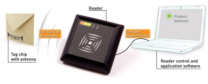 "Technologia RFID - bezprzewodowa ""magia"""